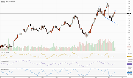 NATGASUSD: Natural Gas Head and Shoulders Top?