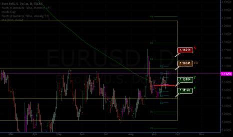 EURUSD: closing short PO @1.14531 with few pips to go, damn!