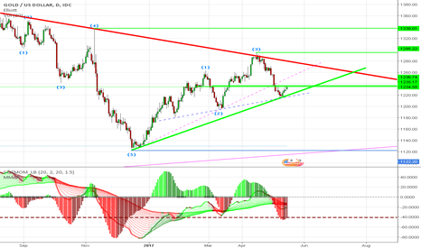 XAUUSD: Gold has turned to upside bounce