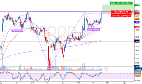 PODD: Head & sholders formation