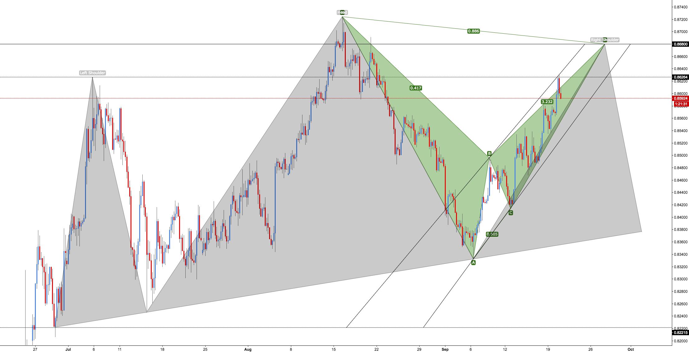 EUR/GBP - Extended Pattern
