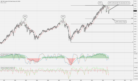 SPX500: Why it was clear that stocks fall and why this is only the begin
