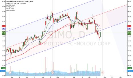 SIMO: $SIMO