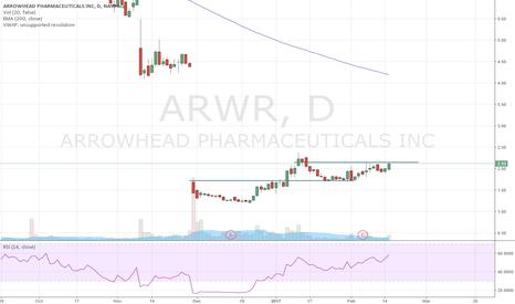 ARWR: ARWR Cup and Handle