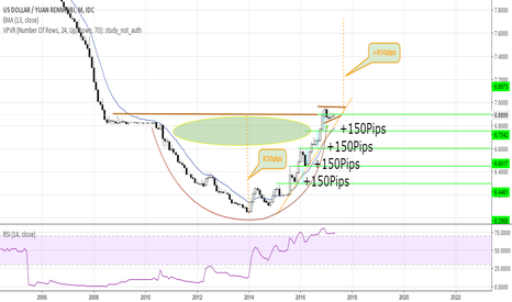 USDCNY: CUP OF CHINESE COFFEE ANYONE?