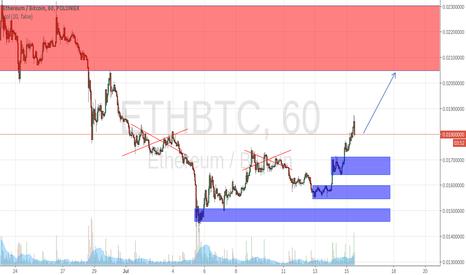ETHBTC: ETH