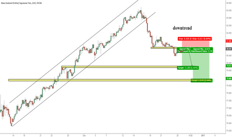 NZDJPY: SHORT OPPORTUNITY