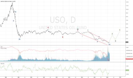 USO: Ending Diagonal in Oil with a Weak 5th