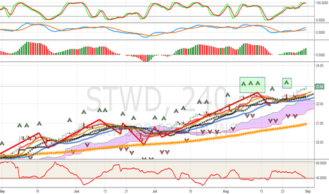 STWD: Update: Starwood Property Trust Still In Strong Uptrend