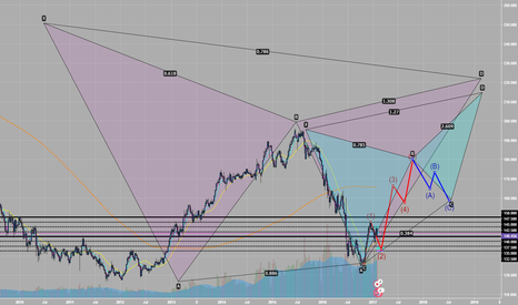 GBPJPY: GBPJPY Wishful thinking? Monthly outlook