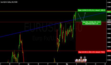 EURUSD: Buy Eurusd @ cmp 1.09513