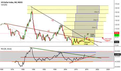 DXY: US Dollar Index, LONG TERM Box Range Cloning Analysis.