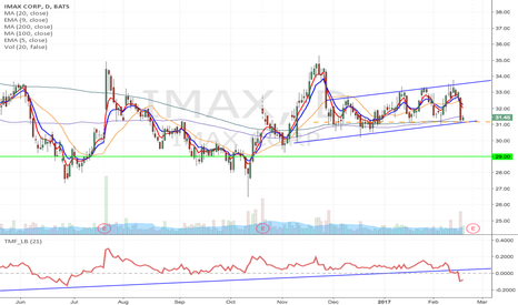 IMAX: IMAX - Upward channel Possible earnings play, $31 March Puts