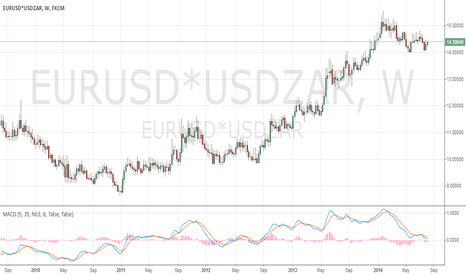 EURUSD*USDZAR: Another step up ?