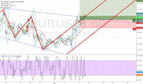 EURUSD: Euro go to 1.3200 in 7 day