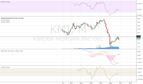 KMI: monthly