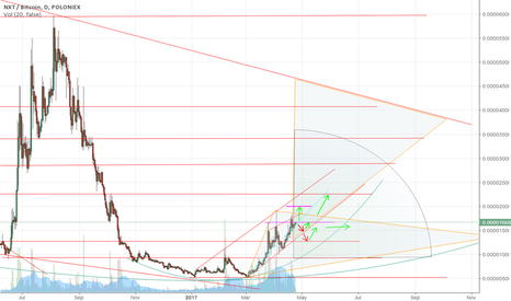 NXTBTC: My view of NXT/BTC possible avenues, UP or Sideways & up