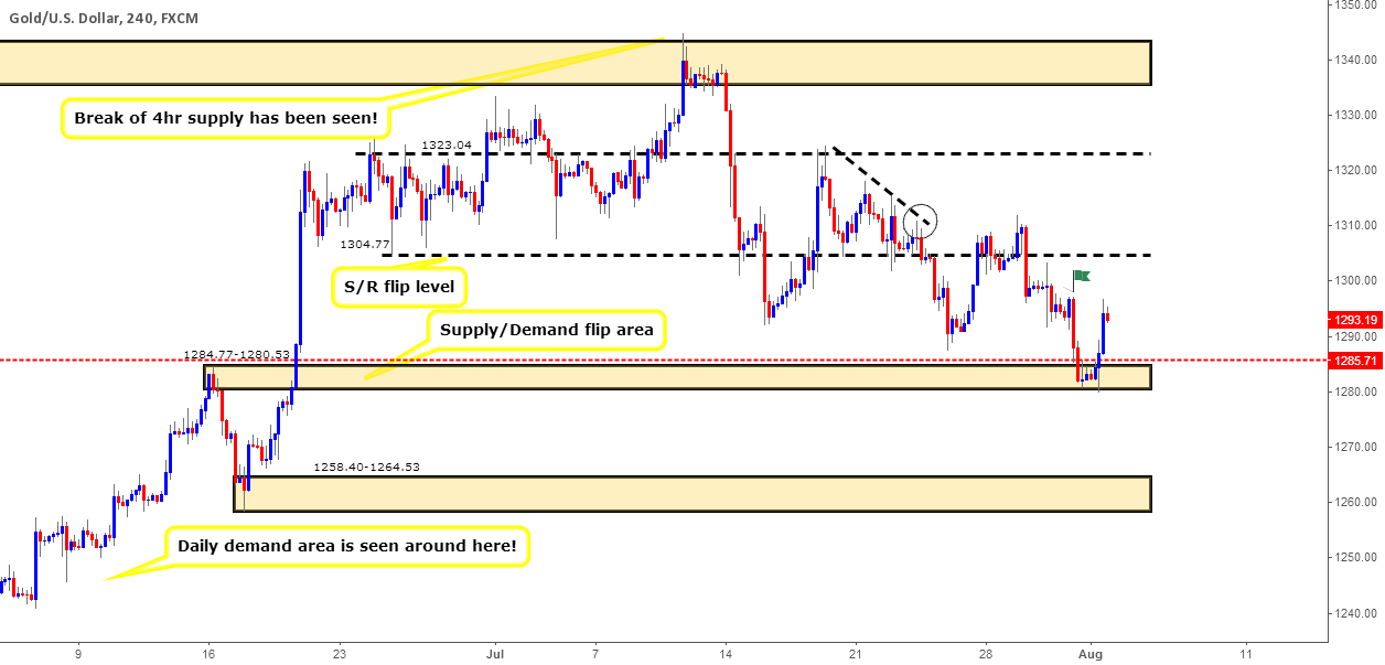 Gold: Weekly outlook and review