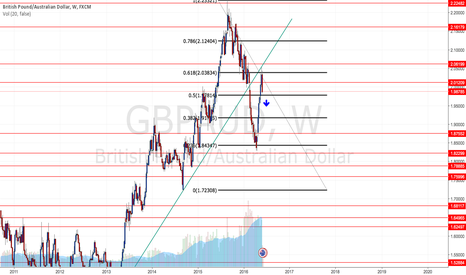 GBPAUD: GBP/AUD Potentially a start of a fresh downtrend!