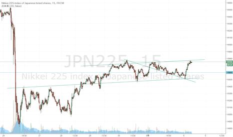 JPN225: ちゃっくんチャート