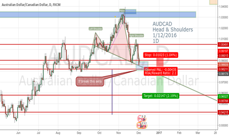 AUDCAD: AUDCAD Head & Shoulders 1/12/2016 1D