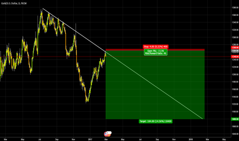 XAUUSD: GOLD / U must be high bruh / March Edition