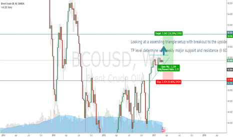 BCOUSD: BCO USD