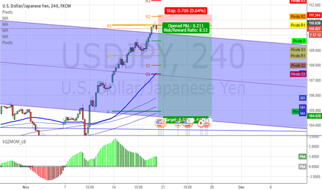 USDJPY: USDJPY Possible reversal and resuming of downtrend!