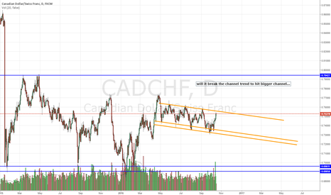 CADCHF: will it break the channel trend to hit bigger channel...