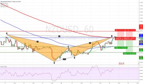 NZDUSD: NZDUSD - Bat Pattern Completed on H1 chart