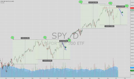 SPY: Interesting pattern!! eyes on the 166.47 area