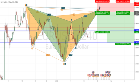 EURUSD: bearish patterns emerging