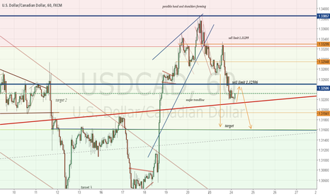 USDCAD: head and shoulders on UC