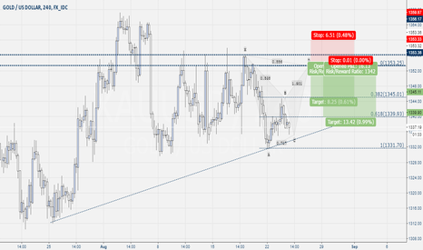 XAUUSD: Gold Bat Pattern Possible