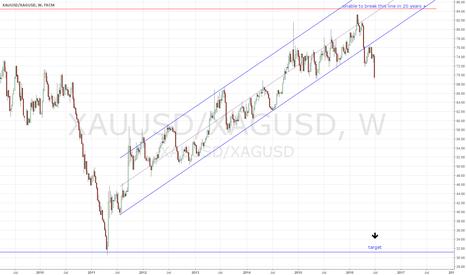 XAUUSD/XAGUSD: GS ratio is telling