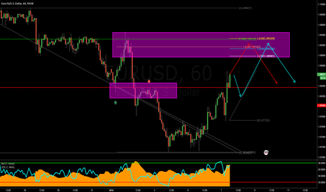 EURUSD: EURUSD: An Update Analysis on Recent Price Action