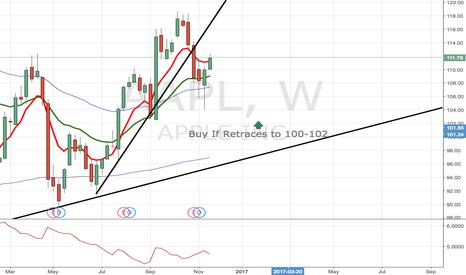 AAPL: AAPL Buy at LT Support