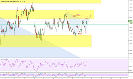 AUDNZD: bearish Gartley in radar