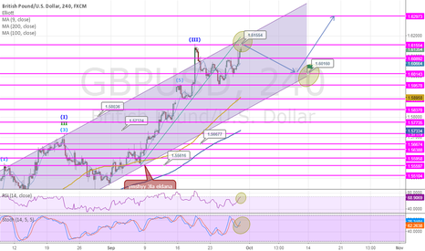 GBPUSD: i think there is small down side as short term