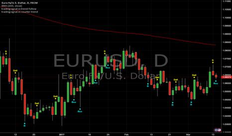 EURUSD: Counter Trend and Trend Follow Signals : EURUSD (Daily)