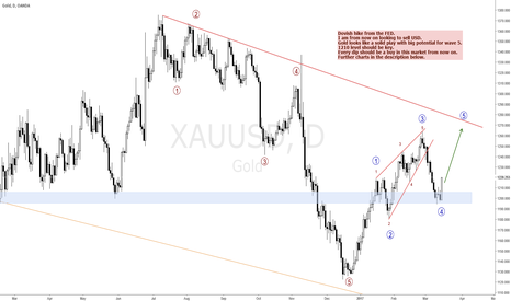 XAUUSD: BUY GOLD, BUY US-BONDS AND SELL DOLLAR