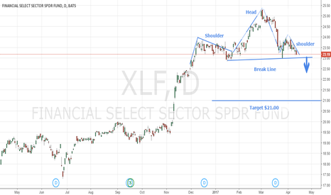 XLF: Head And Shoulder Pattern On Financial Select Sector SPDR ETF