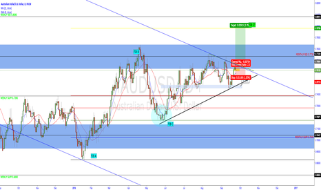 AUDUSD: Aussie Long