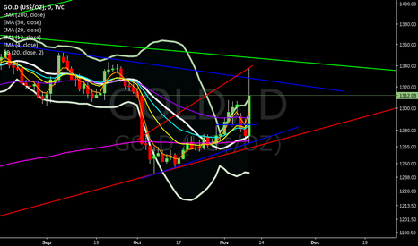 GOLD: Bearish broadening wedge in gold on daily