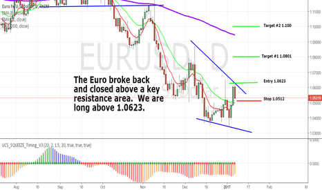 EURUSD: Euro getting FRISKY!