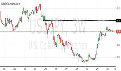 USDJPY: yen and gold, mountain reflected on the lake