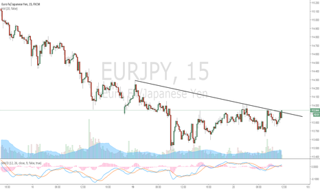 EURJPY: Big Break Out Occuring