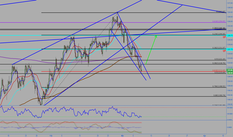 XAUUSD: Gold Possible move