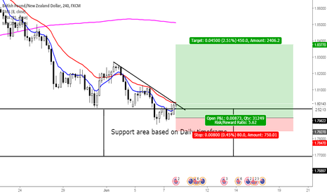 GBPNZD: Inside bar at Support area