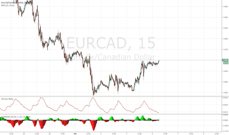 EURCAD: Bottom reversal